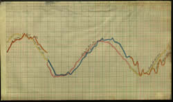7 - 9 December 1901 - Belfast tide gauge chart.