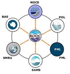BODC Partnerships