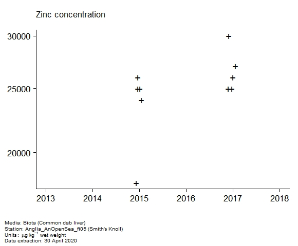 Raw data with assessment of  zinc in biota at Smith