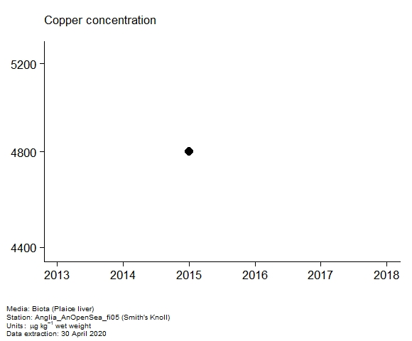 Assessment plot for  copper in biota at Smith