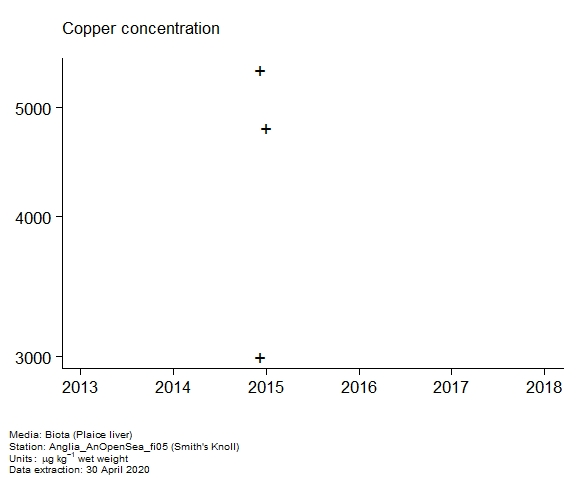 Raw data with assessment of  copper in biota at Smith