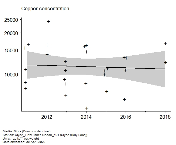 Raw data with assessment of  copper in biota at Holy Loch (Clyde)