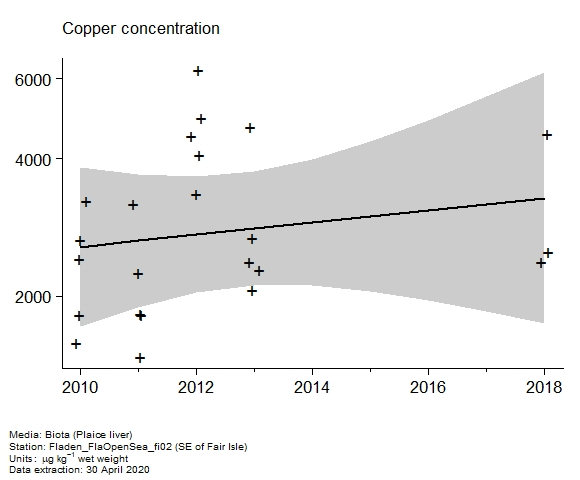 Raw data with assessment of  copper in biota at SE of Fair Isle