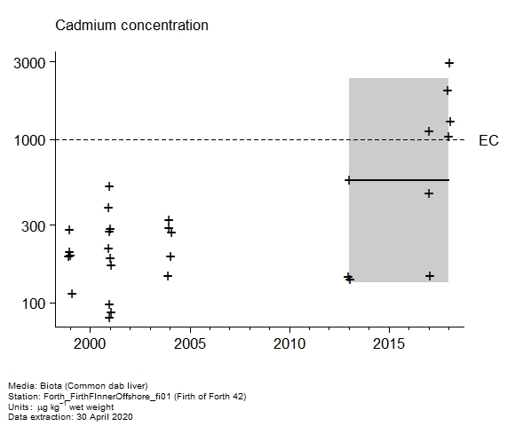 Raw data with assessment of  cadmium in biota at Firth of Forth 42