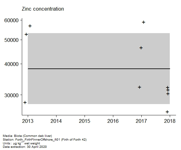 Raw data with assessment of  zinc in biota at Firth of Forth 42