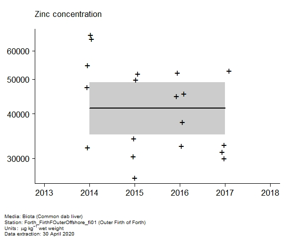 Raw data with assessment of  zinc in biota at Outer Firth of Forth