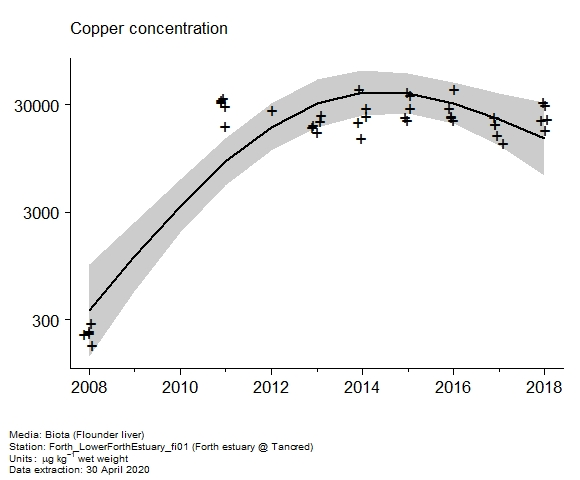 Raw data with assessment of  copper in biota at Forth estuary @ Tancred