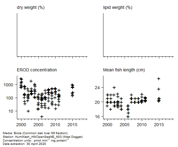 Raw data with supporting information for assessment of  erod in biota at West Dogger