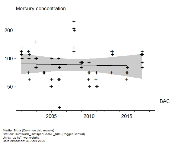 Raw data with assessment of  mercury in biota at Dogger Central