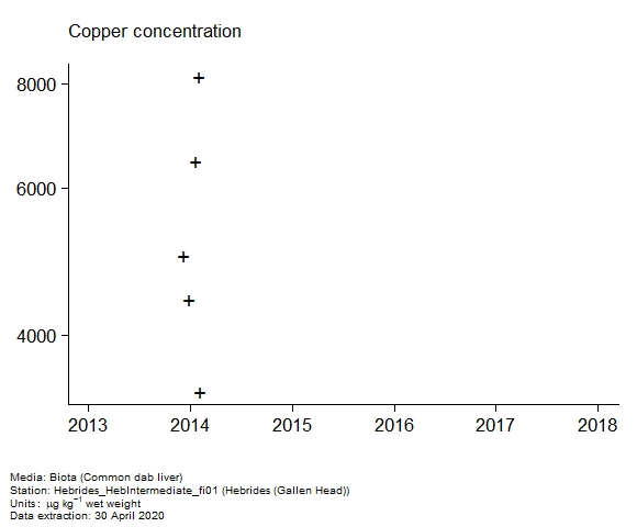 Raw data with assessment of  copper in biota at Gallen Head (Hebrides)