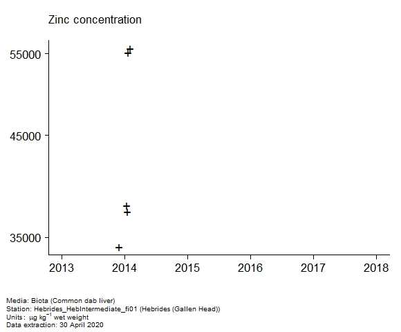 Raw data with assessment of  zinc in biota at Gallen Head (Hebrides)