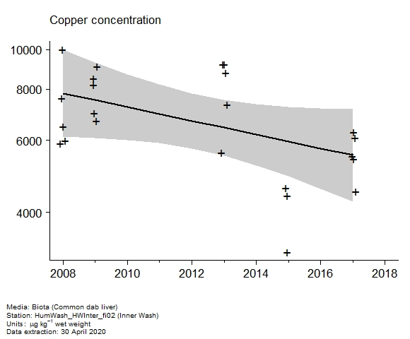 Raw data with assessment of  copper in biota at Inner Wash