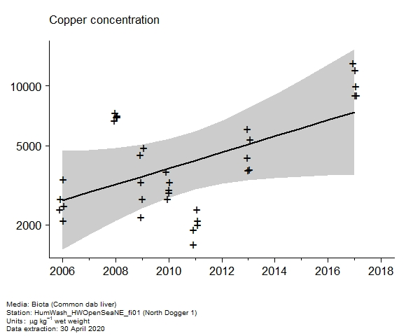 Raw data with assessment of  copper in biota at North Dogger 1