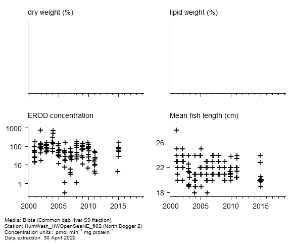 Raw data with supporting information for assessment of  erod in biota at North Dogger 2
