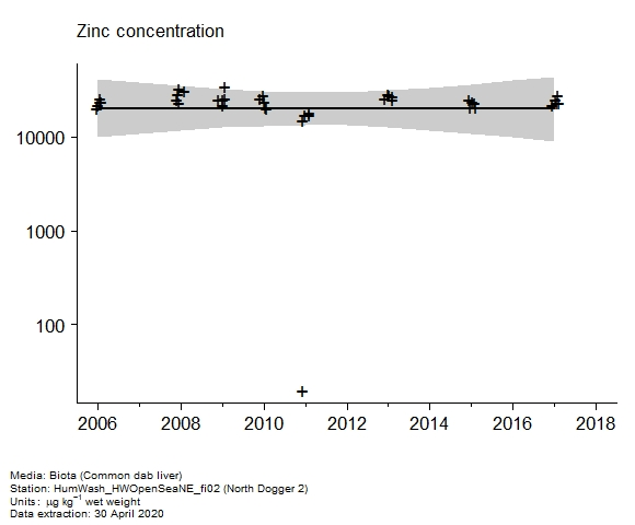 Raw data with assessment of  zinc in biota at North Dogger 2
