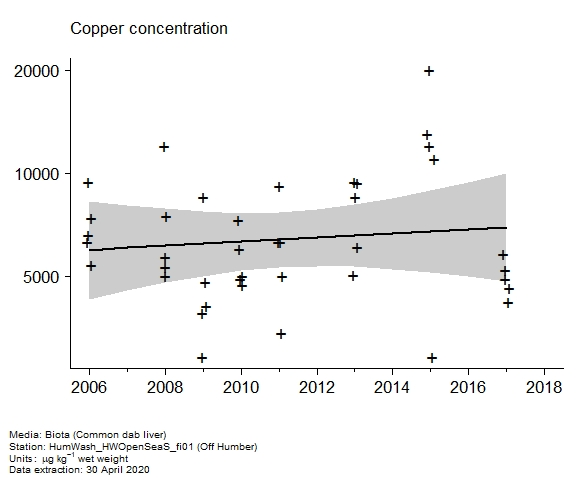 Raw data with assessment of  copper in biota at Off Humber