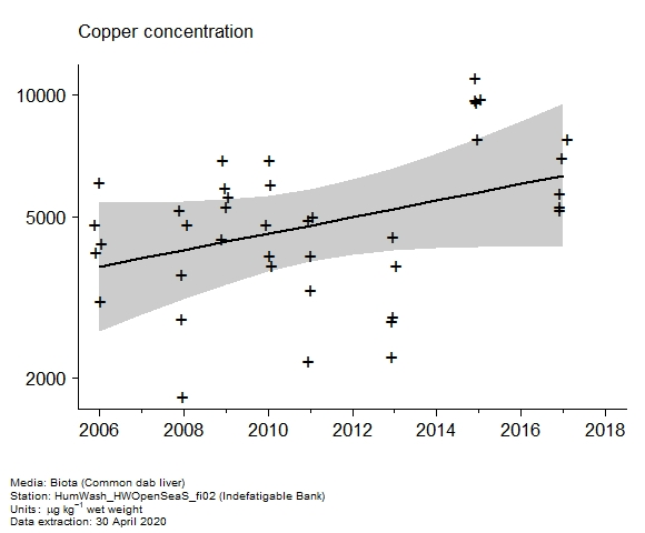Raw data with assessment of  copper in biota at Indefatigable Bank