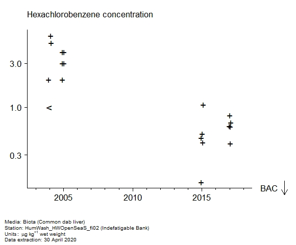 Raw data with assessment of  hexachlorobenzene in biota at Indefatigable Bank