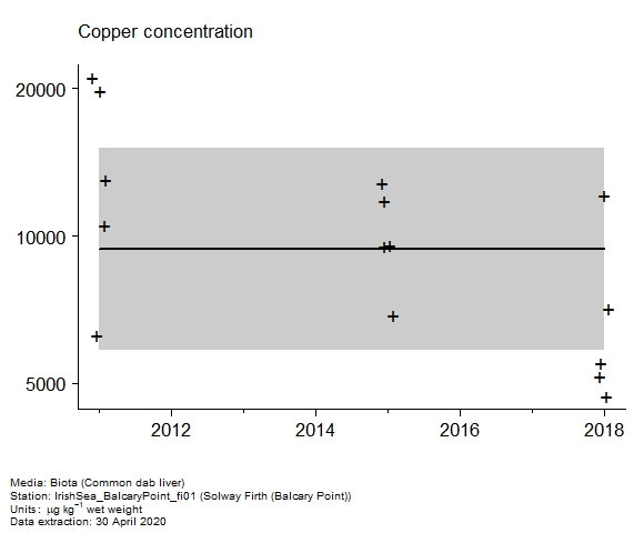 Raw data with assessment of  copper in biota at Balcary Point (Solway Firth)