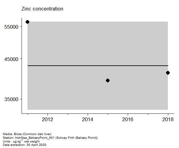 Assessment plot for  zinc in biota at Balcary Point (Solway Firth)