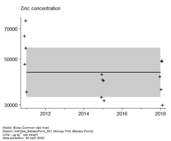 Raw data with assessment of  zinc in biota at Balcary Point (Solway Firth)