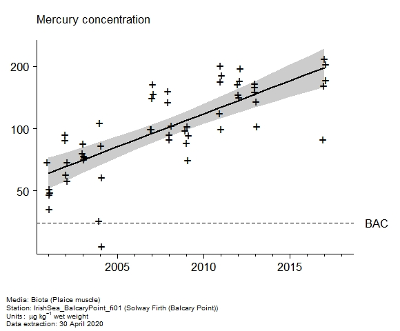 Raw data with assessment of  mercury in biota at Balcary Point (Solway Firth)