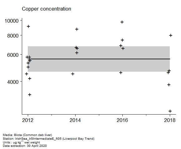 Raw data with assessment of  copper in biota at Liverpool Bay Trend