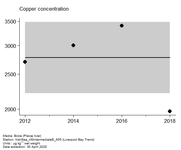 Assessment plot for  copper in biota at Liverpool Bay Trend