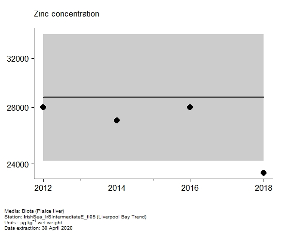 Assessment plot for  zinc in biota at Liverpool Bay Trend