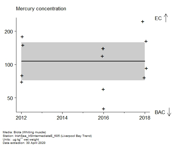 Raw data with assessment of  mercury in biota at Liverpool Bay Trend
