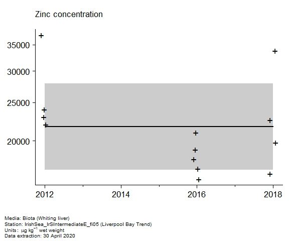 Raw data with assessment of  zinc in biota at Liverpool Bay Trend
