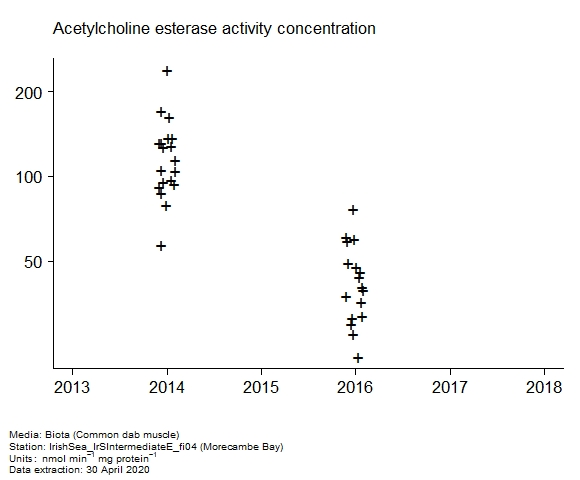 Raw data with assessment of  acetylcholine esterase activity in biota at Morecambe Bay