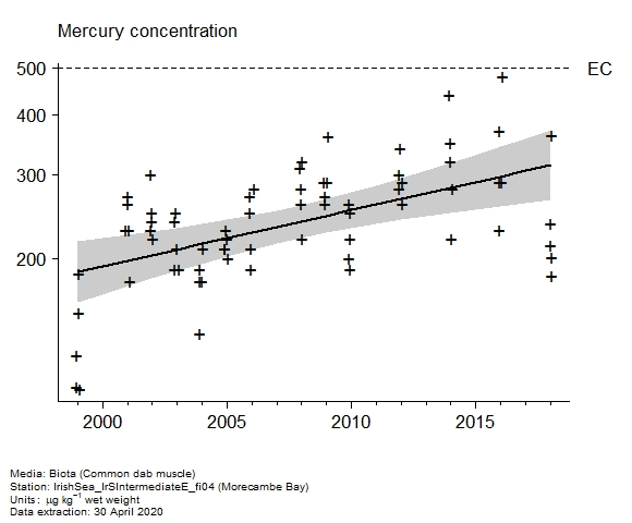 Raw data with assessment of  mercury in biota at Morecambe Bay
