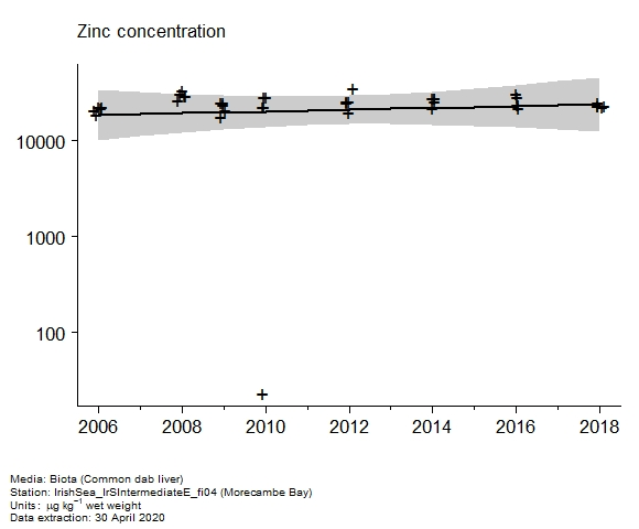 Raw data with assessment of  zinc in biota at Morecambe Bay
