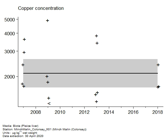 Raw data with assessment of  copper in biota at Colonsay (Minch Malin)