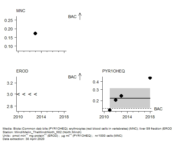 Biological effects assessment of  1-hydroxy pyrene equivalent in biota at North Minch