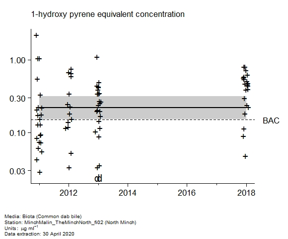 Raw data with assessment of  1-hydroxy pyrene equivalent in biota at North Minch