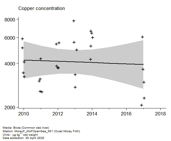 Raw data with assessment of  copper in biota at Outer Moray Firth