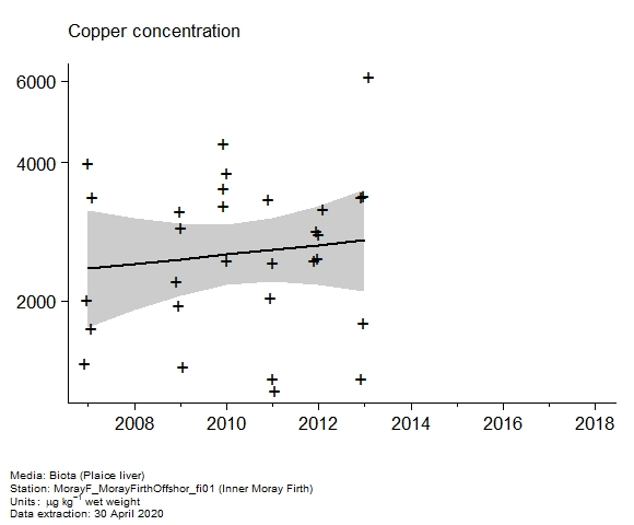 Raw data with assessment of  copper in biota at Inner Moray Firth