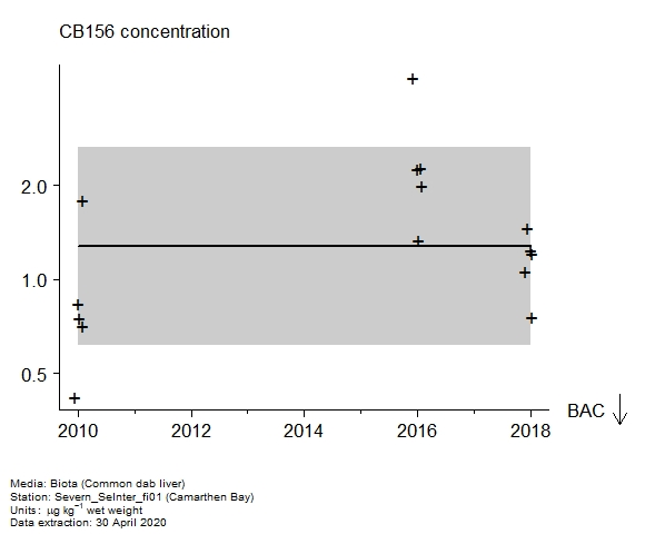 Raw data with assessment of  CB156 in biota at Camarthen Bay