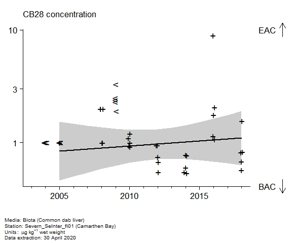 Raw data with assessment of  CB28 in biota at Camarthen Bay