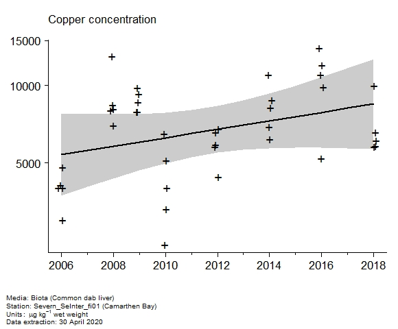 Raw data with assessment of  copper in biota at Camarthen Bay