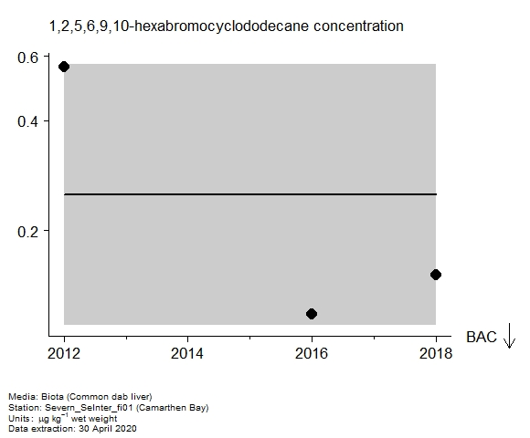 Assessment plot for  1,2,5,6,9,10-hexabromocyclododecane in biota at Camarthen Bay