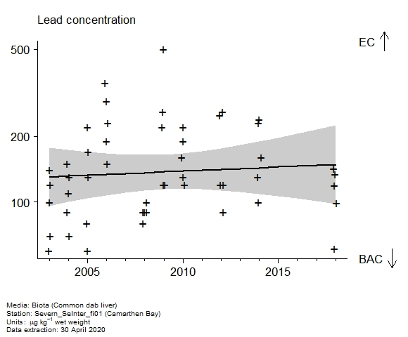 Raw data with assessment of  lead in biota at Camarthen Bay