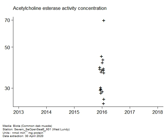 Raw data with assessment of  acetylcholine esterase activity in biota at West Lundy
