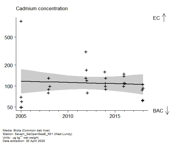 Raw data with assessment of  cadmium in biota at West Lundy