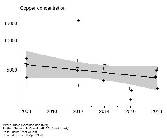 Raw data with assessment of  copper in biota at West Lundy