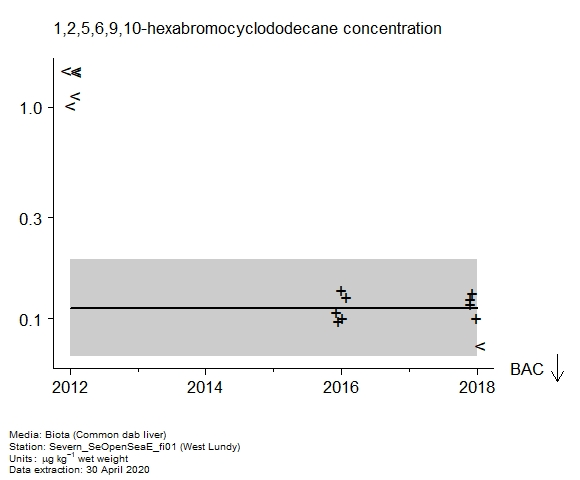 Raw data with assessment of  1,2,5,6,9,10-hexabromocyclododecane in biota at West Lundy