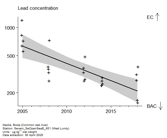 Raw data with assessment of  lead in biota at West Lundy