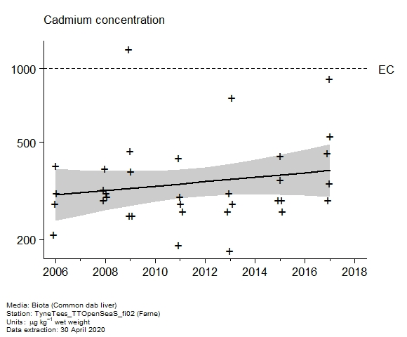 Raw data with assessment of  cadmium in biota at Farne